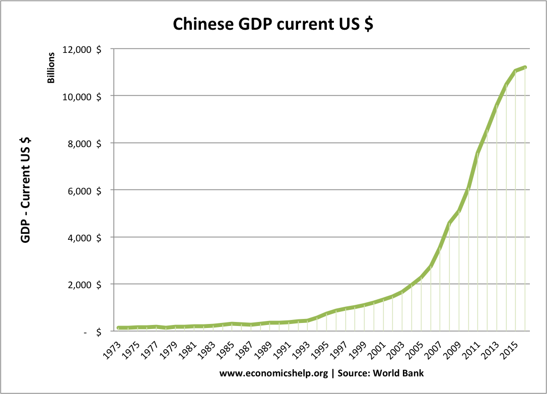 China's GDP growth up to 2015